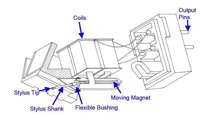 mm-cartridge