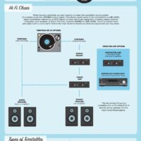 A Beginner's Guide To Turntables