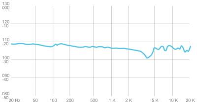 meze-99-classics-frequency-range